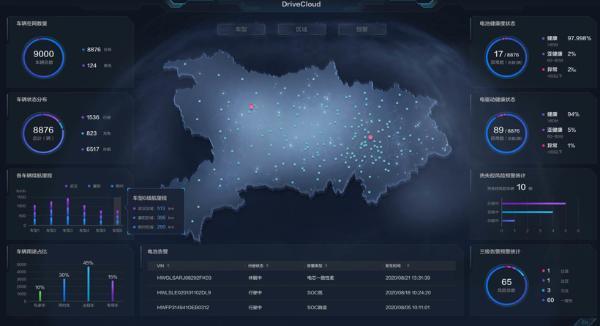 华为数字能源技术:AI BMS | 2021金辑奖