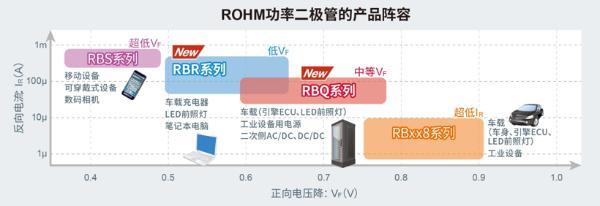 """在车载市场中拥有丰硕业绩的小型高效SBD""""RBR/RBQ系列""""产品阵容进一步壮大"""