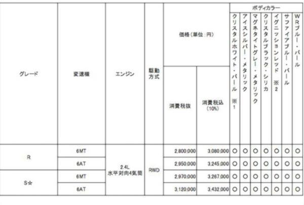 合人民币17万/标配驾驶辅助系统,全新斯巴鲁BRZ日本本土售价公布
