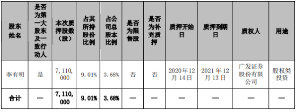 广信材料控股股东李有明质押711万股 用于股权类投资
