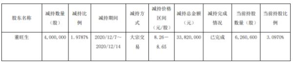 翔港科技股东董旺生减持400万股 套现约3382万元