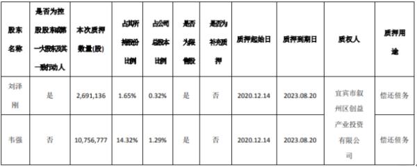 合纵科技2名股东合计质押1344.79万股 用于偿还债务