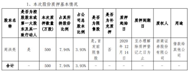 海能实业控股股东周洪亮质押500万股 用于借款给其他公司