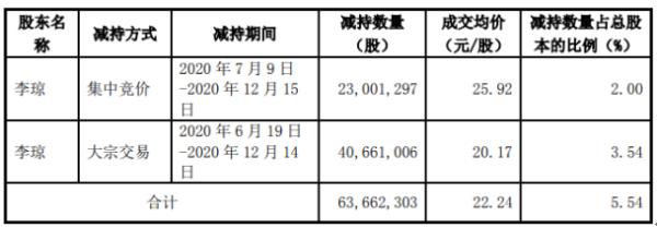 昆仑万维股东李琼减持6366.23万股 套现约14.16亿元