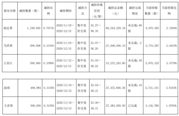海容冷链5名股东合计减持329.99万股 套现合计约1.82亿元
