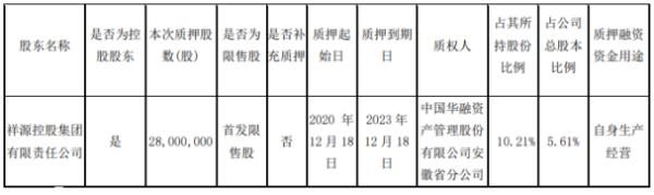 交建股份控股股东祥源控股质押2800万股 用于自身生产经营