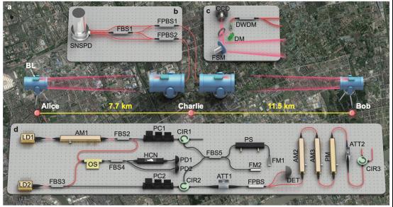 中国科大量子通信领域重要进展:首次在自由空间信道实现测量设备无关量子密钥分发实验