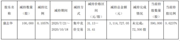 沃格光电股东康志华减持10万股 套现约311.47万元