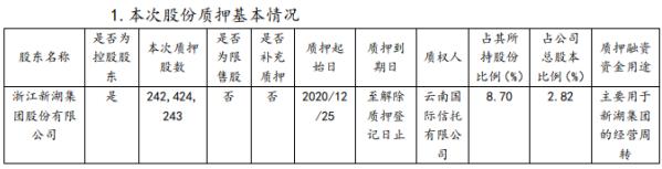 新湖中宝控股股东新湖集团质押2.42亿股 用于新湖集团的经营周转