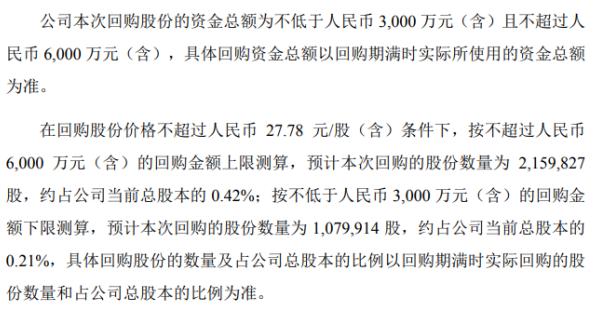 飞凯材料将花不超6000万元回购公司股份 用于股权激励