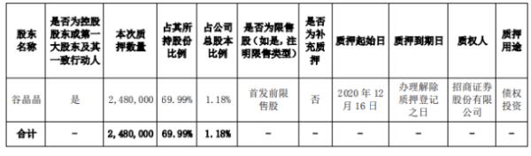 宇瞳光学控股股东谷晶晶质押248万股 用于债权投资