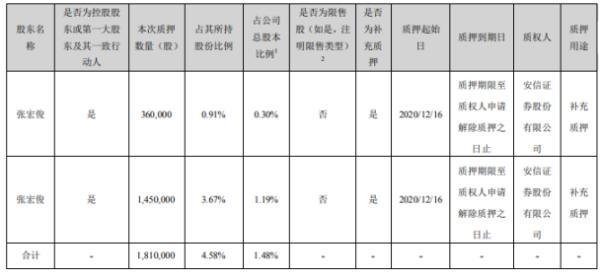 汇纳科技控股股东张宏俊质押181万股 用于补充质押