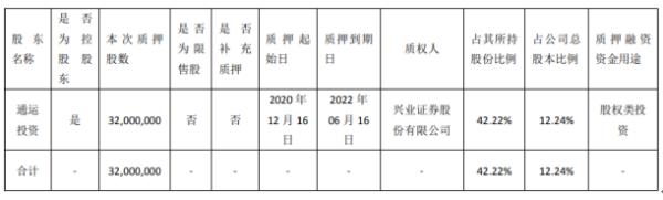 百傲化学控股股东通运投资质押3200万股 用于股权类投资