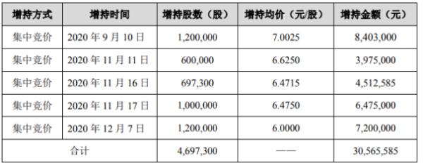 海峡创新股东平潭创新增持469.73万股 耗资约3056.56万元