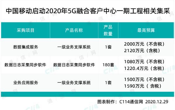 中国移动启动5G融合客户中心一期工程相关集采,总规模4580万元