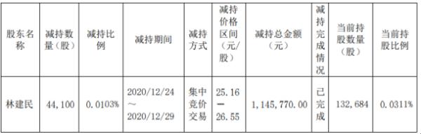 华东电脑股东林建民减持4.41万股 套现约114.58万元
