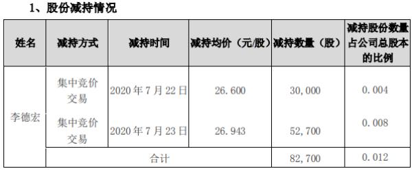顺网科技股东李德宏减持8.27万股 套现约222.82万元