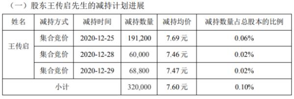 凯发电气股东王传启减持32万股 套现约243.2万元