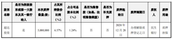 长春高新控股股东超达投资质押500万股 用于质押担保