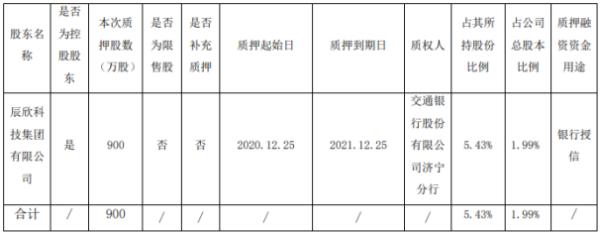 辰欣药业控股股东辰欣科技集团质押900万股 用于银行授信