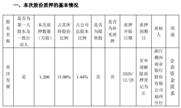 昇兴股份控股股东昇洋发展质押1200万股 用于企业资金需求