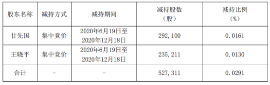 富奥股份2名股东合计减持52.73万股