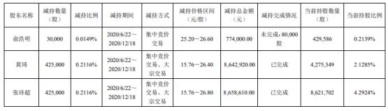 恒为科技3名股东合计减持88万股 套现合计约1807.55万元