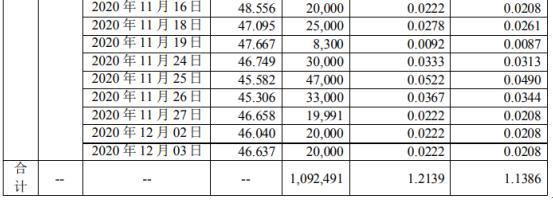 昂利康股东吴伟华减持109.25万股 套现约5971.56万元