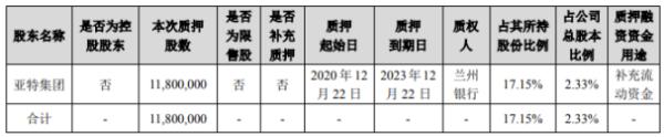 金徽酒股东亚特集团质押1180万股 用于补充流动资金