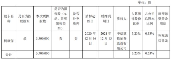 大参林控股股东柯康保质押350万股 用于补充流动资金