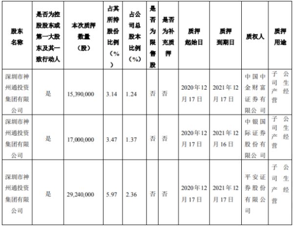 爱施德股东神州通投资质押6163万股 用于子公司生产经营