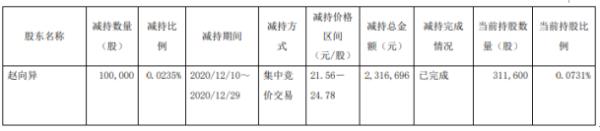 三维股份股东赵向异减持10万股 套现约231.67万元