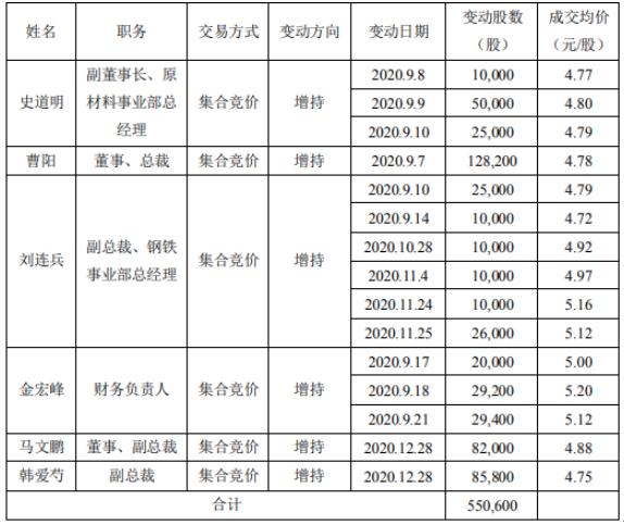 濮耐股份部分董事、高管合计增持55.06万股 耗资约263.19万元