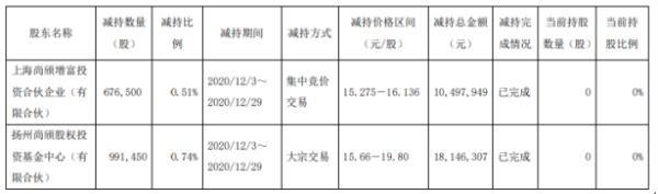 科华控股2名股东合计减持166.8万股 套现合计约2864.43万元