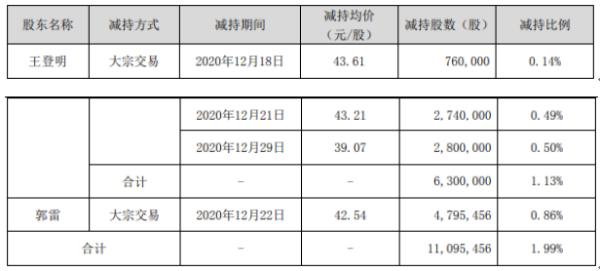迈克生物2名股东合计减持1109.55万股 套现合计约4.5亿元