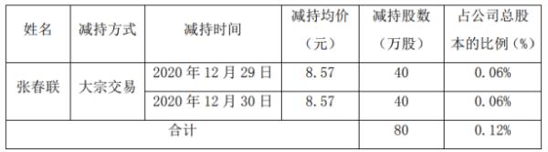 宜安科技股东张春联减持80万股 套现约685.6万元