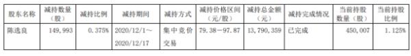 宝兰德股东陈选良减持15万股 套现约1379.04万元