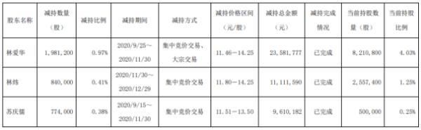 纵横通信3名股东合计减持359.52万股 套现合计约4430.35万元