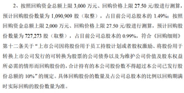嘉澳环保将花不超3000万元回购公司股份 用于股权激励