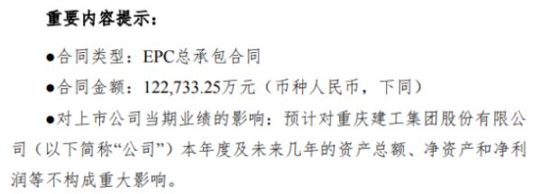重庆建工收到EPC总承包合同 合同金额12.27亿元