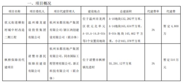宋都股份全资子公司获取两个代建项目 代建费暂定合计5310万元