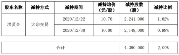 初灵信息股东洪爱金减持439万股 套现约4697.3万元