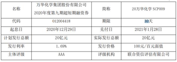 万华化学短期融资券发行 总额为20亿元