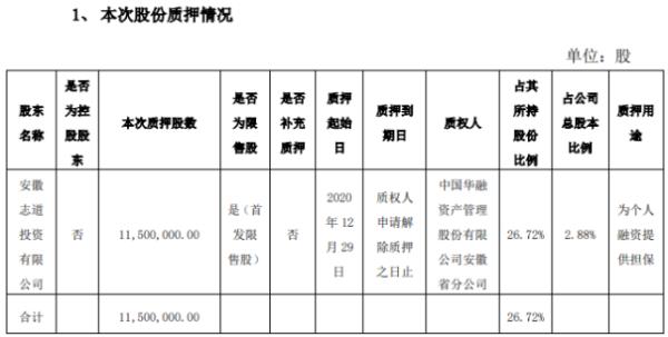 圣湘生物股东质押1150万股 用于为个人融资提供担保