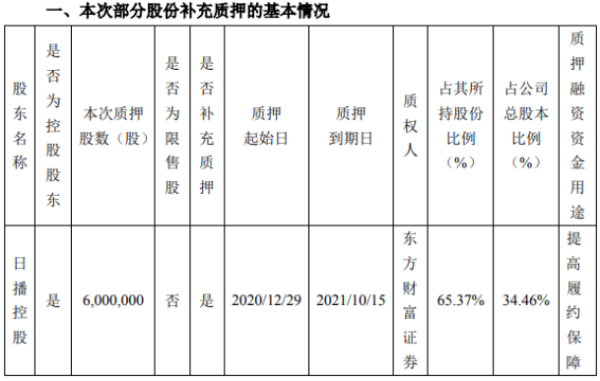 日播时尚控股股东日播控股质押600万股 用于提高履约保障
