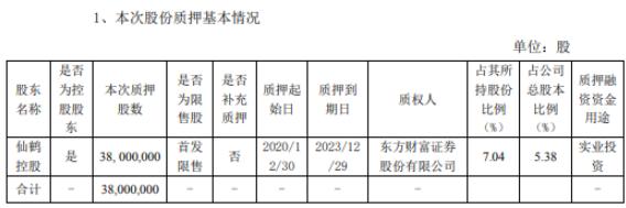 仙鹤股份控股股东仙鹤控股质押3800万股 用于实业投资