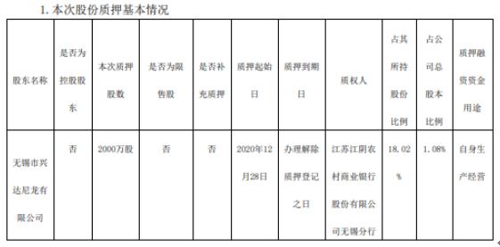 无锡银行股东兴达尼龙质押2000万股 用于自身生产经营