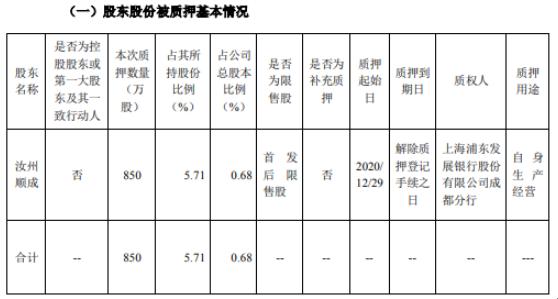 东方铁塔股东汝州顺成质押850万股 用于自身生产经营