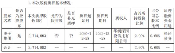 联创光电控股股东电子集团质押271.49万股 用于偿还债务