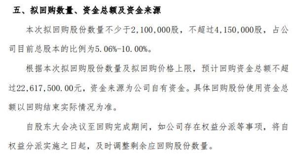 天谷生物将花不超2261.75万元回购公司股份 用于员工持股计划